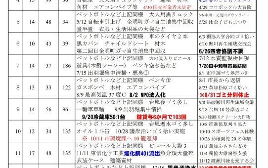 平成29年 綾瀬川の浮遊ゴミ