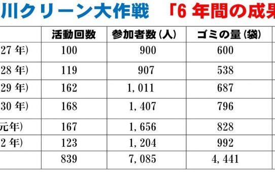 綾瀬川クリーン大作戦「6年間の成果」