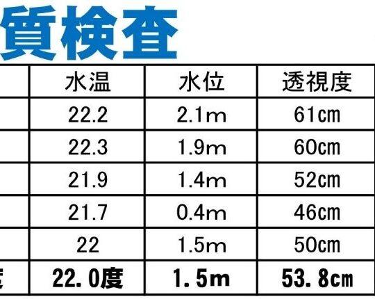 綾瀬川クリーン大作戦 水位と水質の研究(3)